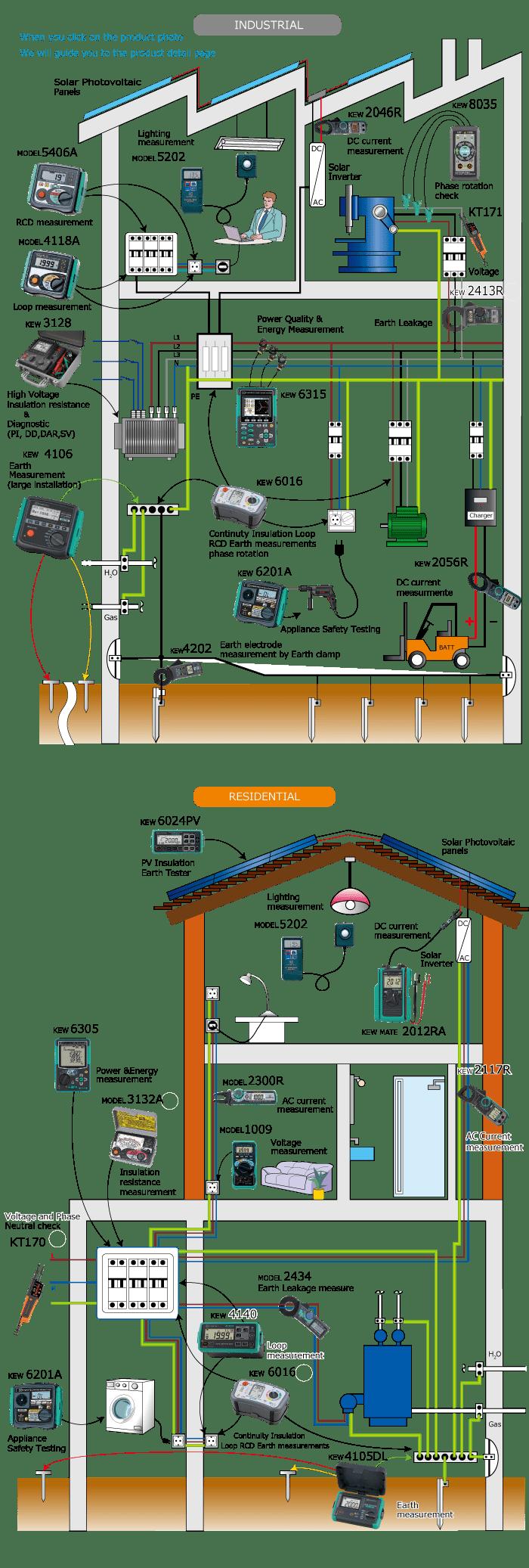 Ứng dụng các thiết bị đo của Kyoritsu