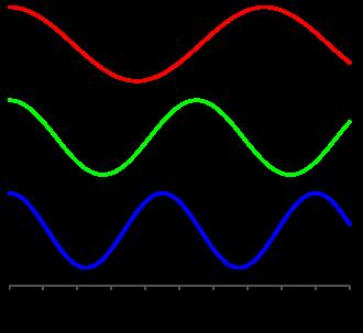 bước sóng điện từ