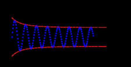 sóng dao động