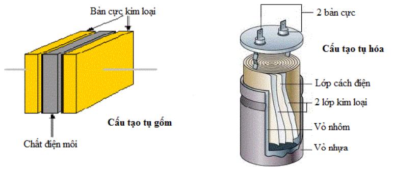 tỷ lệ điện môi